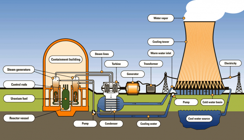 Components of a nuclear power plant