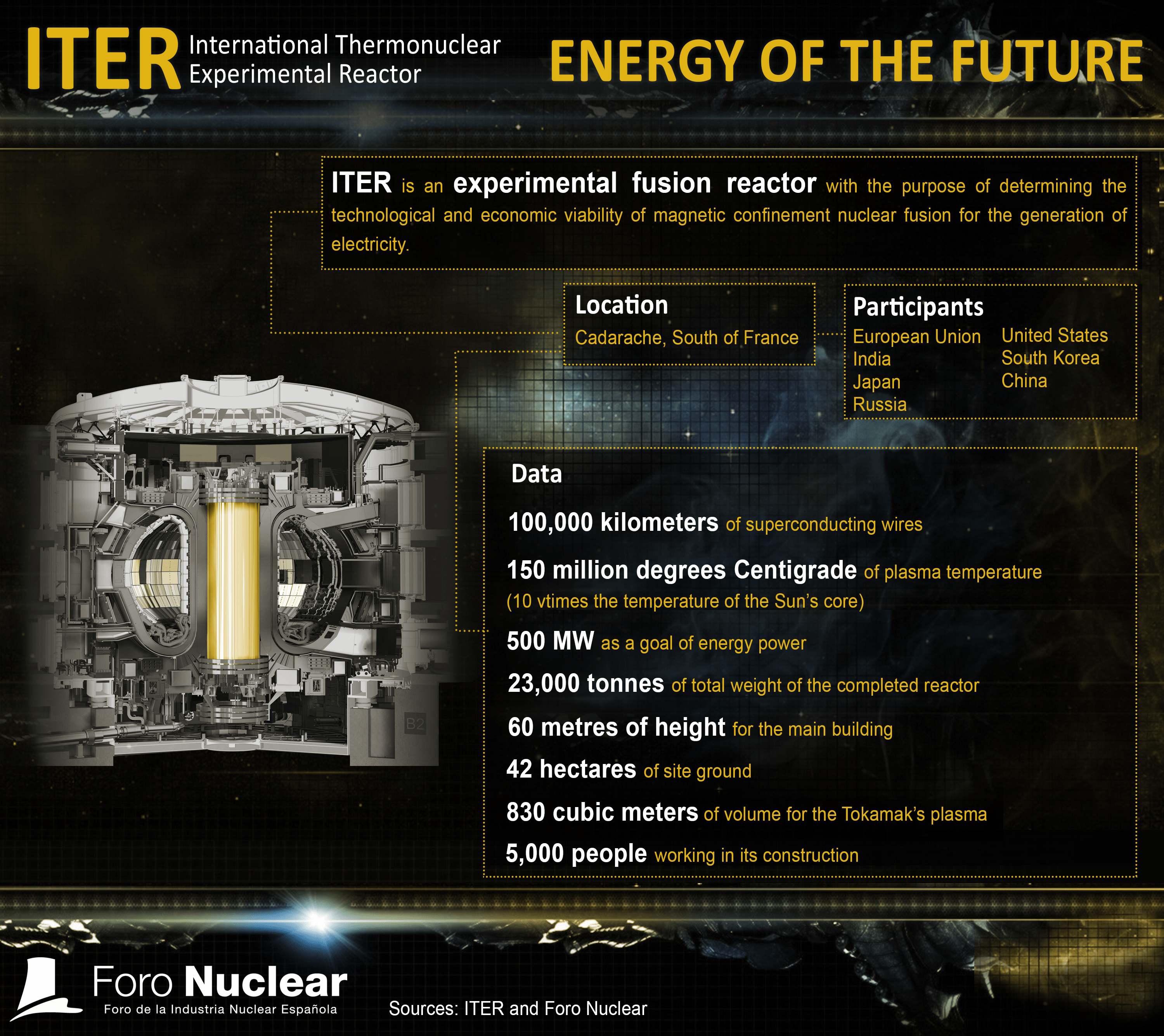ITER, the energy of the future