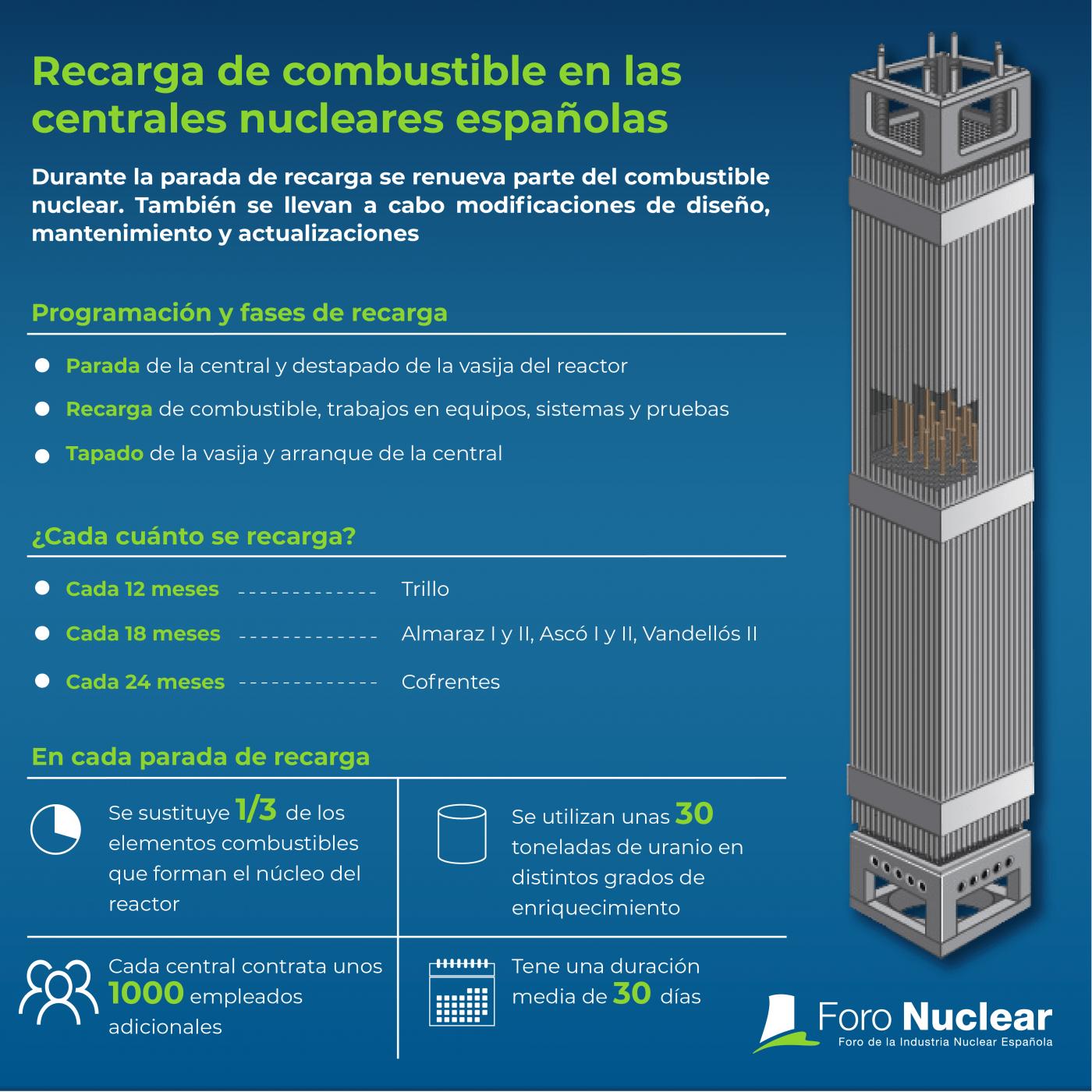 Recarga de combustible en las centrales nucleares españolas