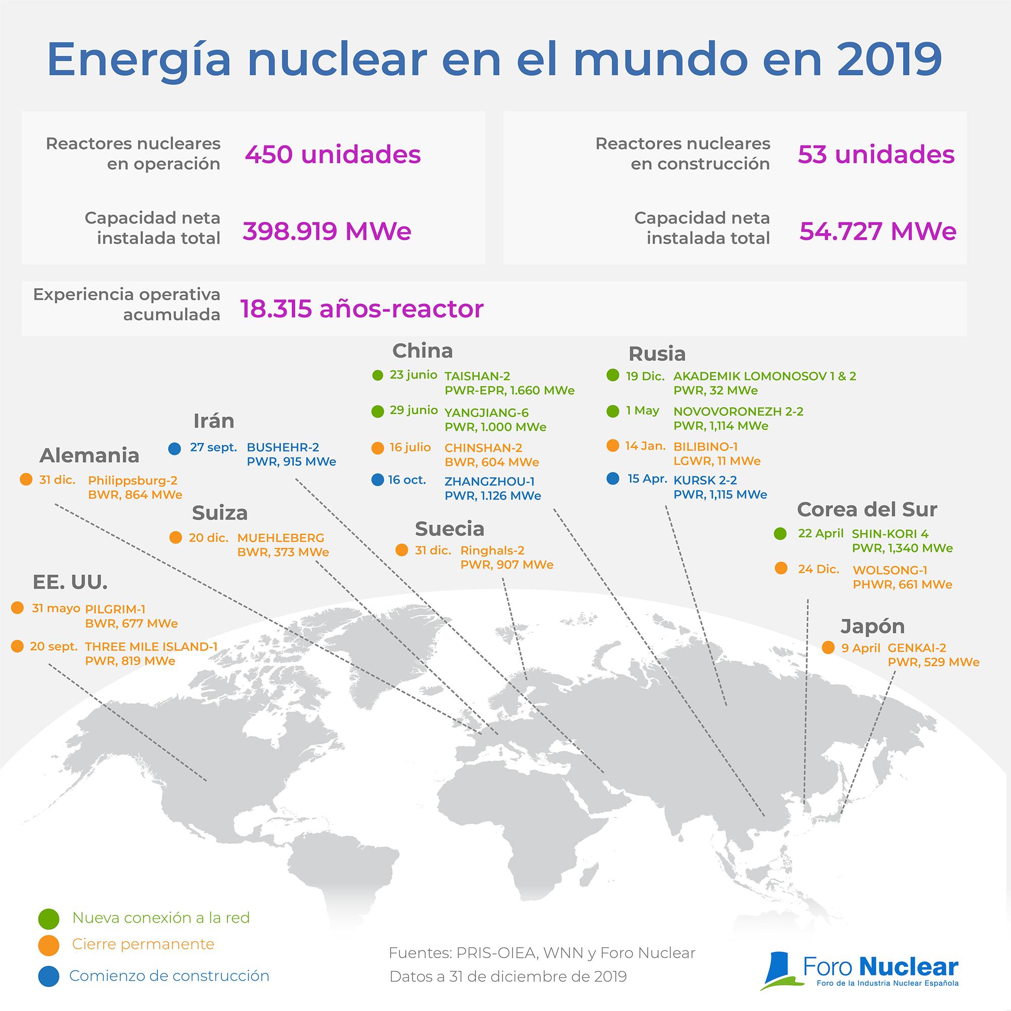 Energía nuclear en el mundo en 2019