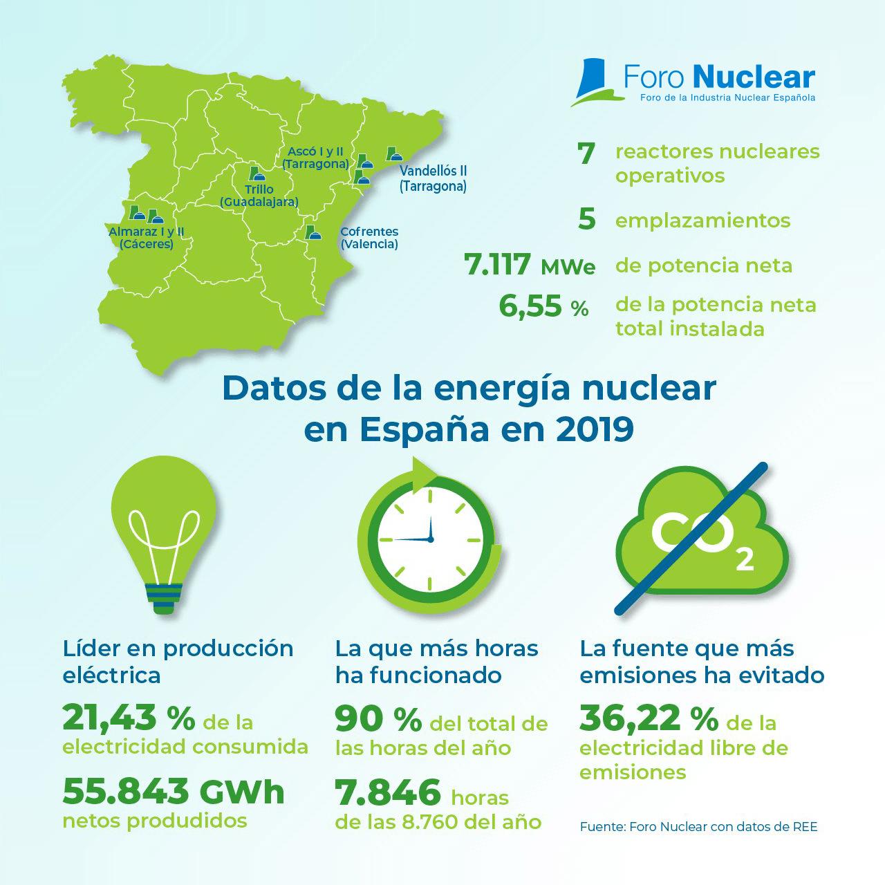 Datos de la energía nuclear en España