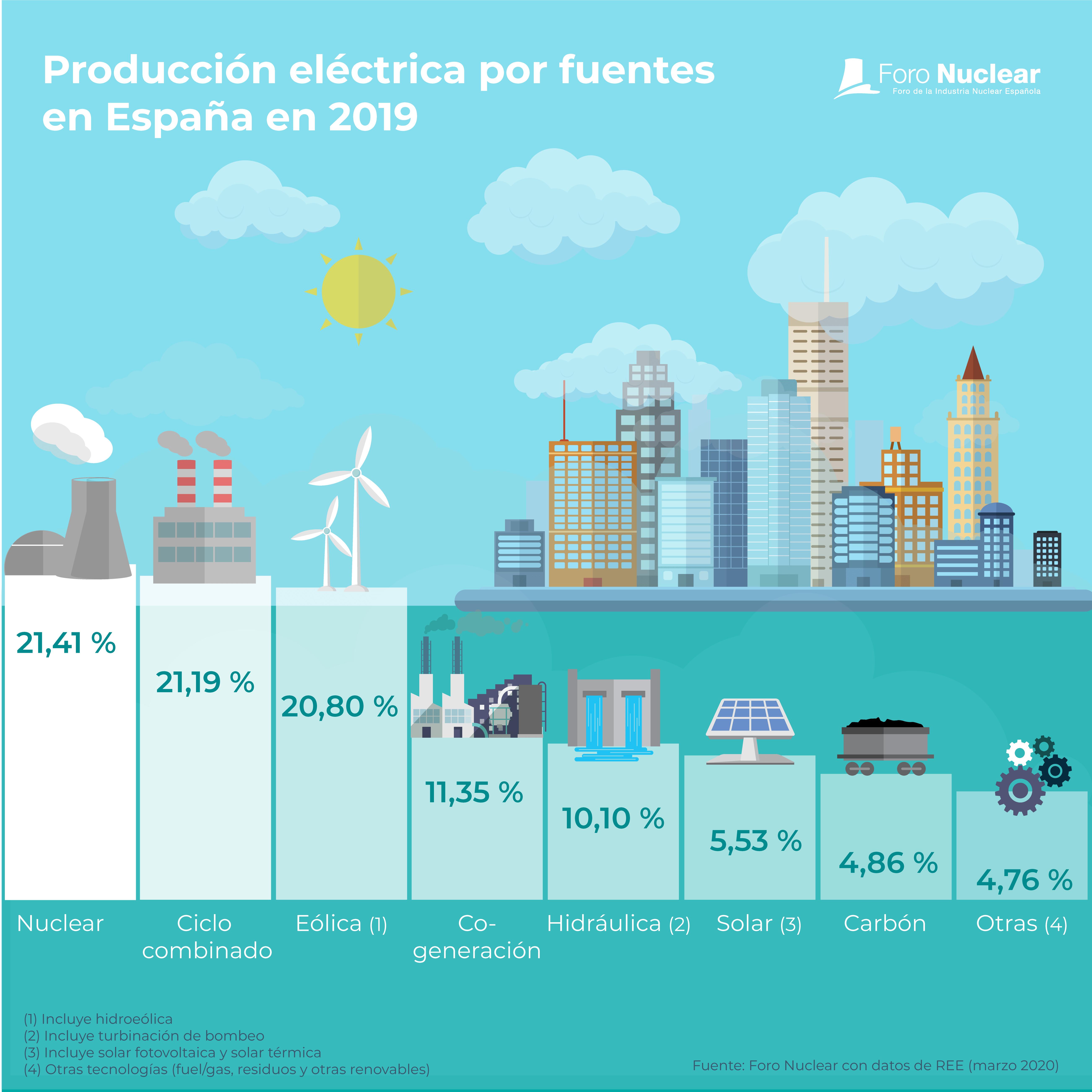 Producción eléctrica por fuentes en España en 2019