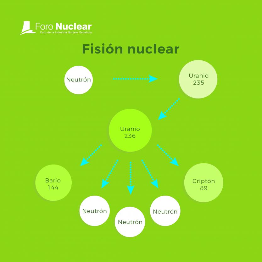 ¿Qué diferencia hay entre fisión y fusión nuclear?
