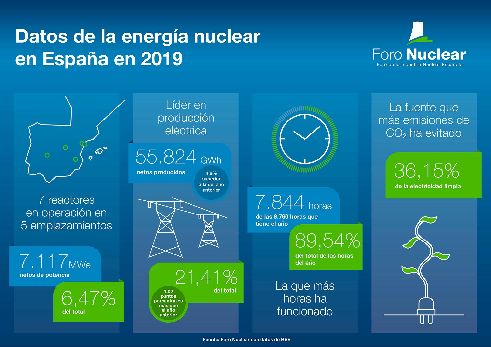 Datos de la energía nuclear en España en 2019