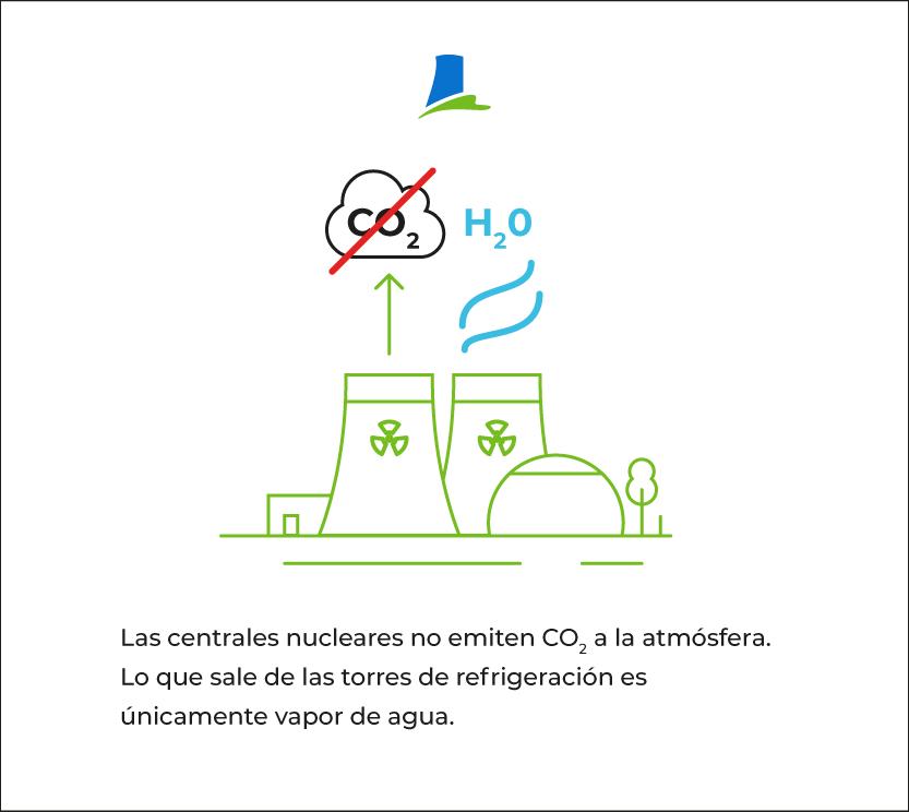 Energía libre de emisiones