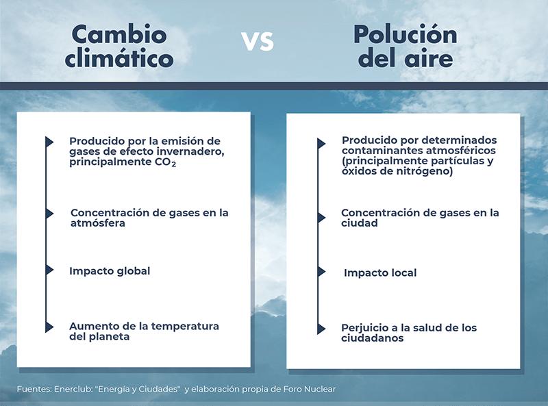 El cambio climático y la calidad del aire