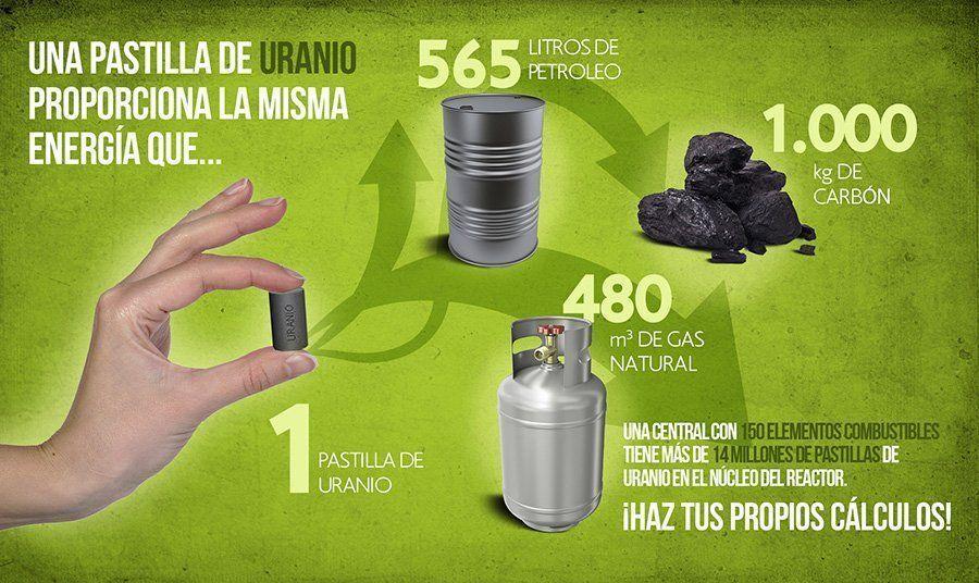 La energía que contiene una pastilla de uranio