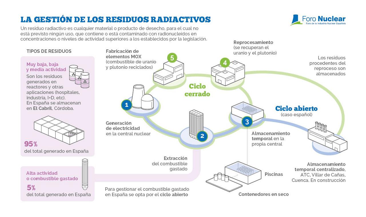 La gestión de los residuos radiactivos