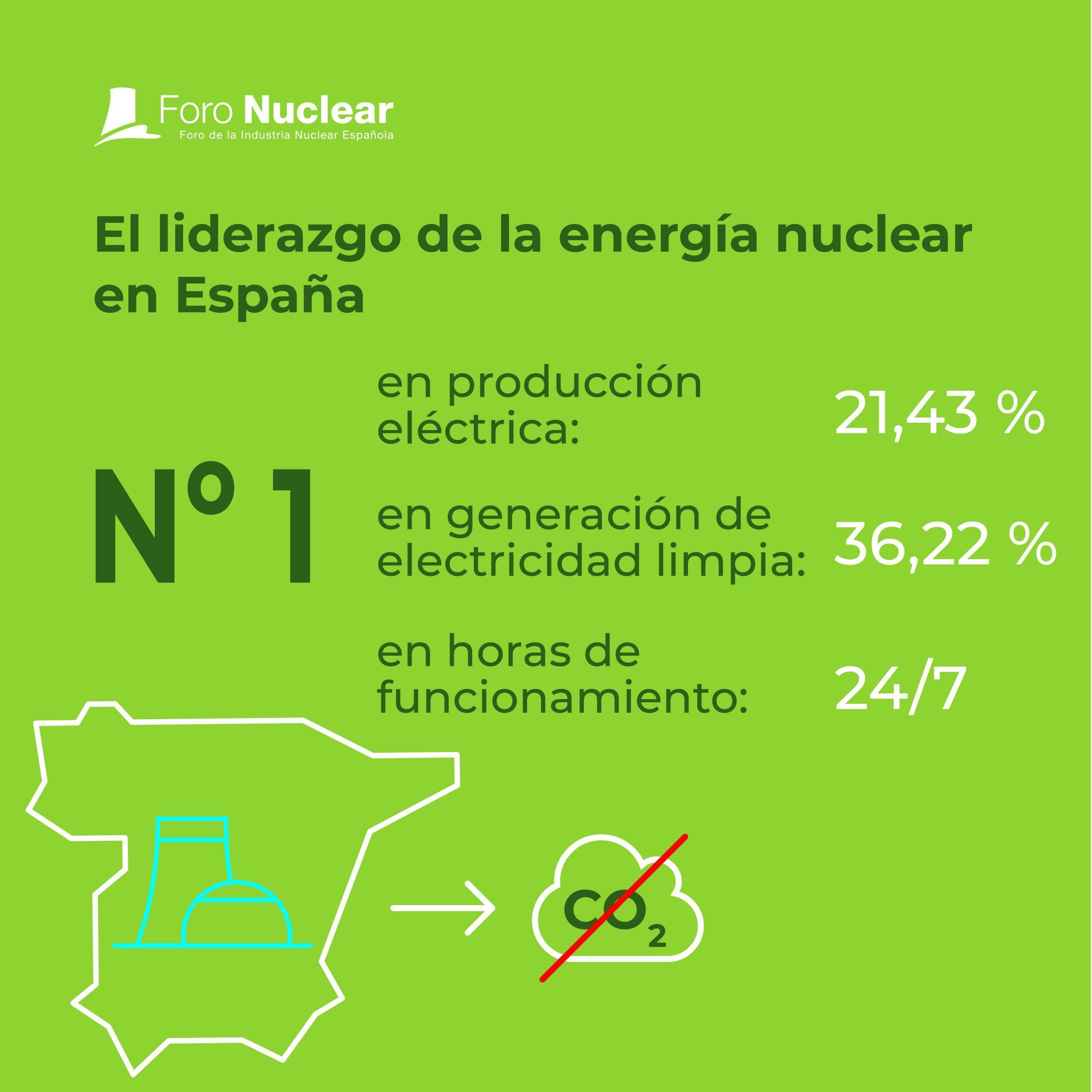 El liderazgo de la energía nuclear en España
