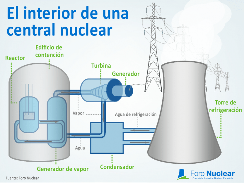¿Qué es un reactor nuclear y qué elementos lo constituyen?