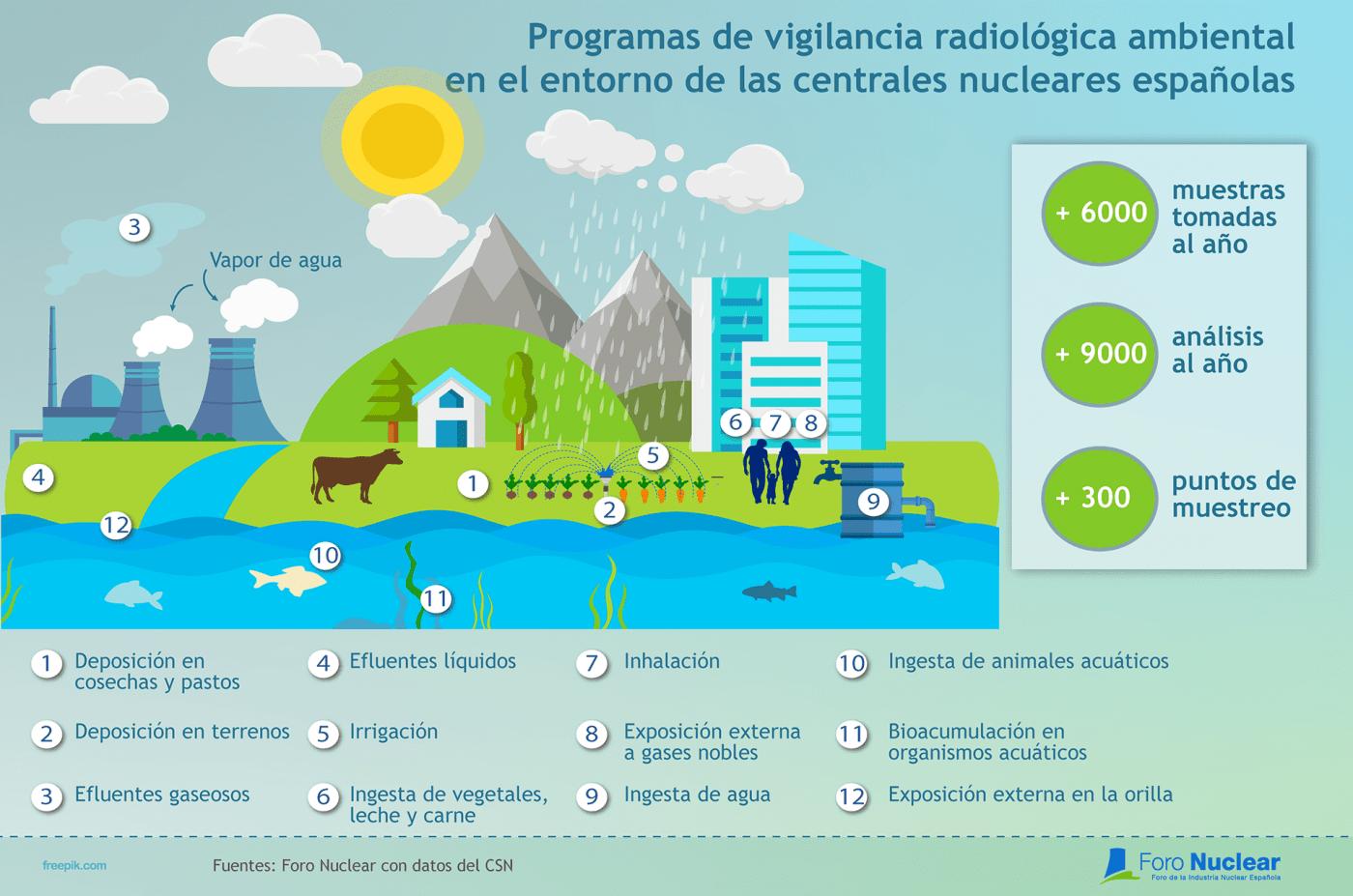 Programas de vigilancia radiológica ambiental en el entorno de las centrales nucleares españolas
