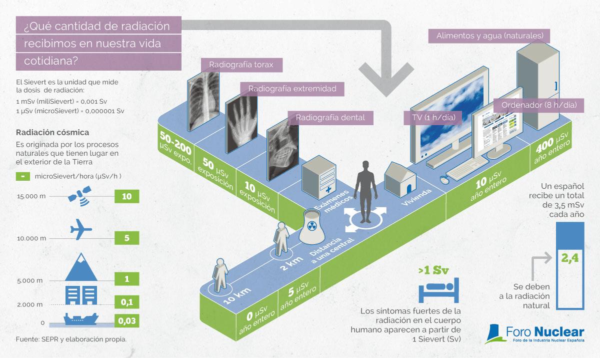 ¿Qué cantidad de radiación recibimos en nuestra vida cotidiana?