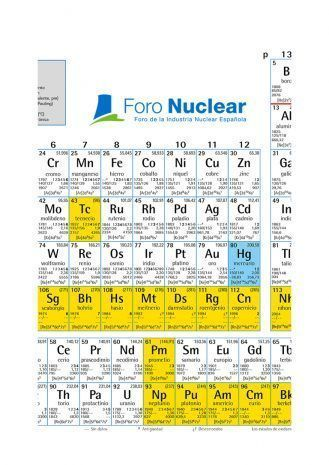 New Periodic Table of Elements