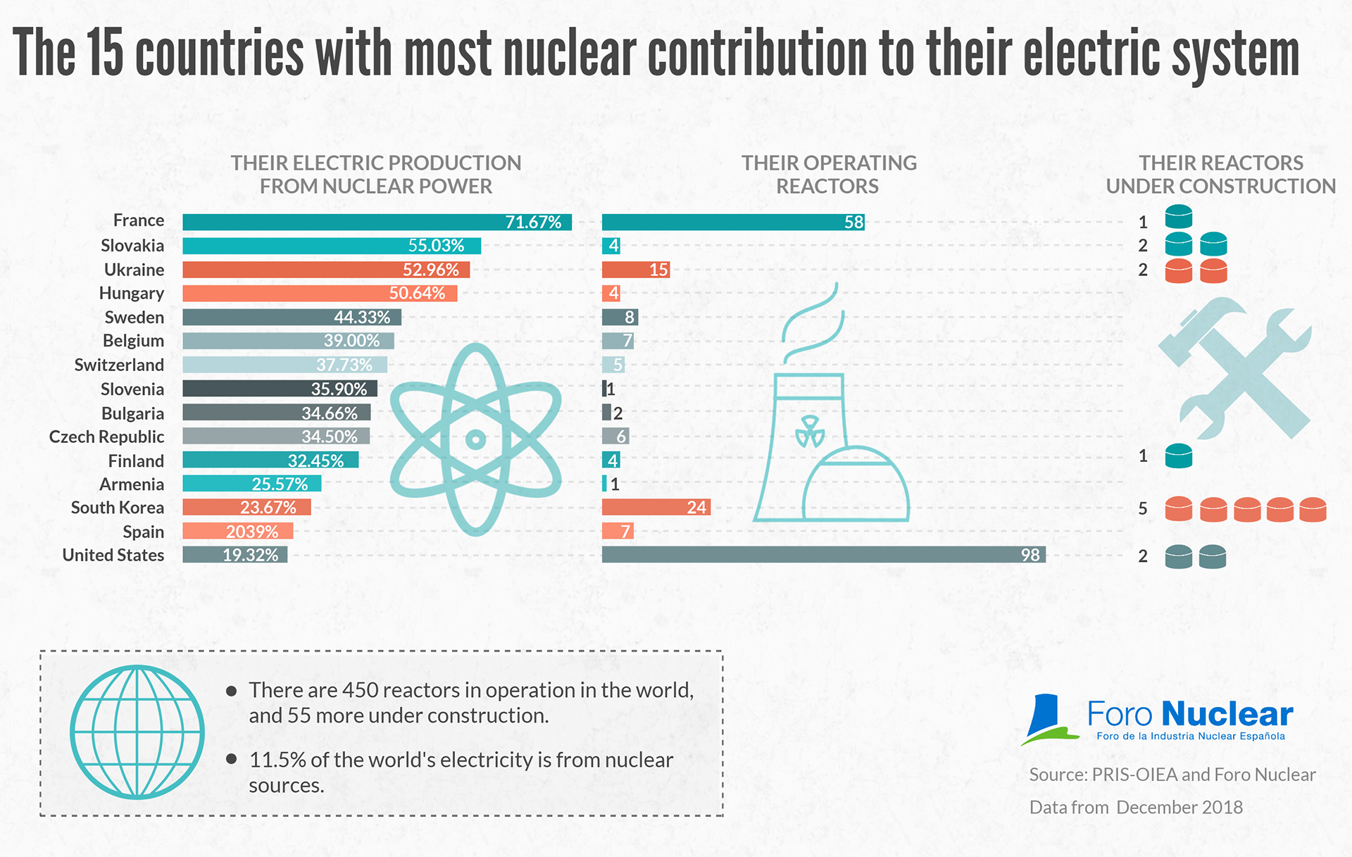 The 15 countries with most nuclear contribution to their electric systems