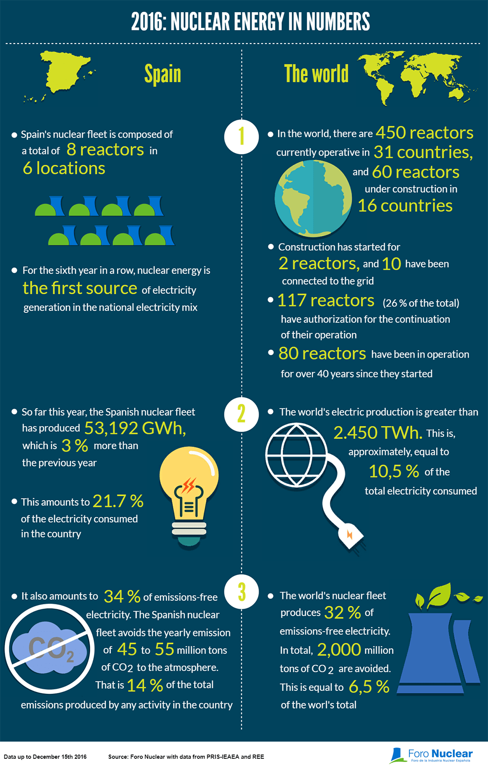 2016: nuclear energy in numbers