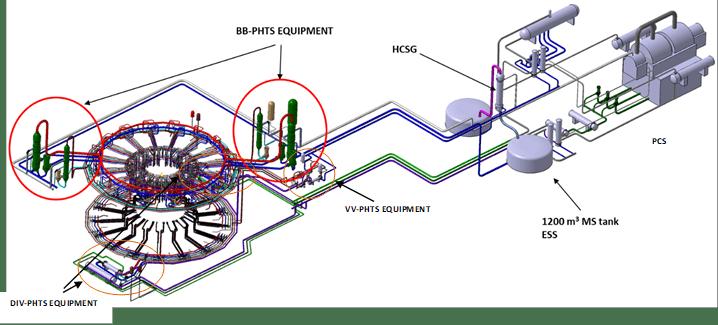 Reactor fusión nuclear DEMO