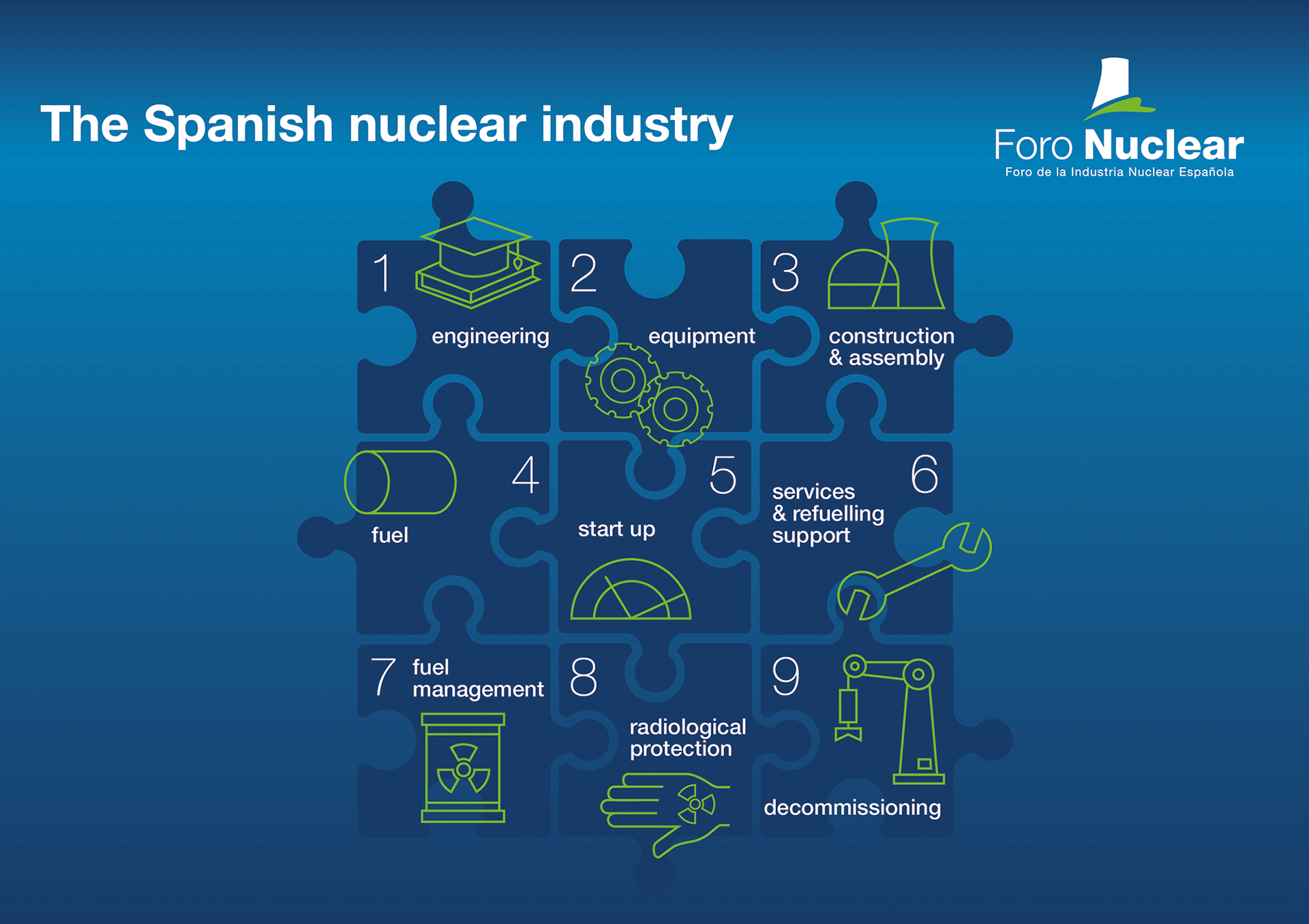 Capabilities of the Spanish nuclear industry
