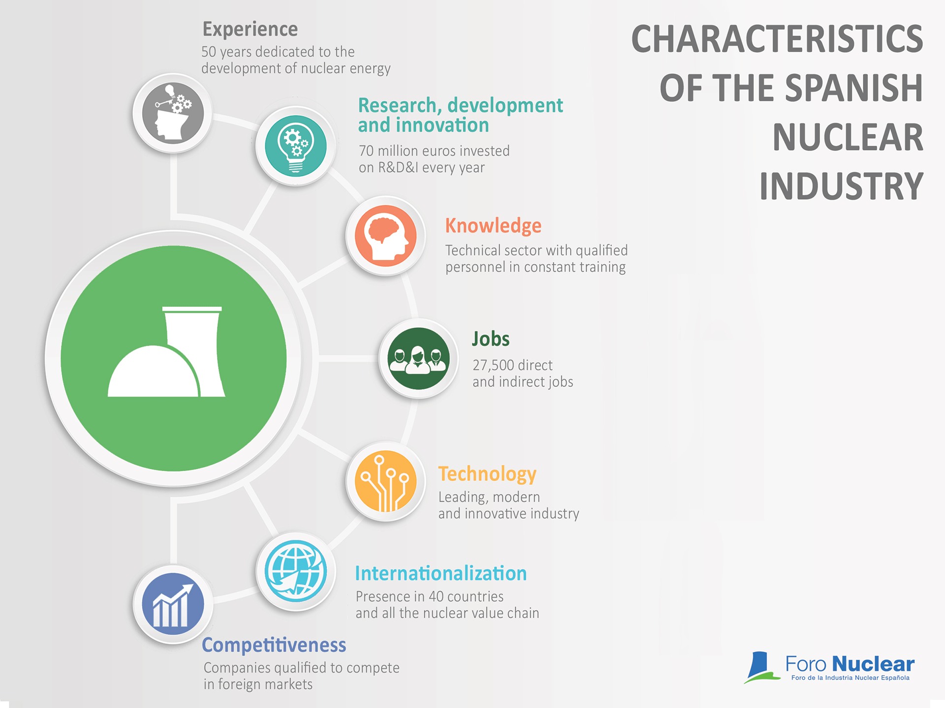 Characteristics of the Spanish nuclear industry