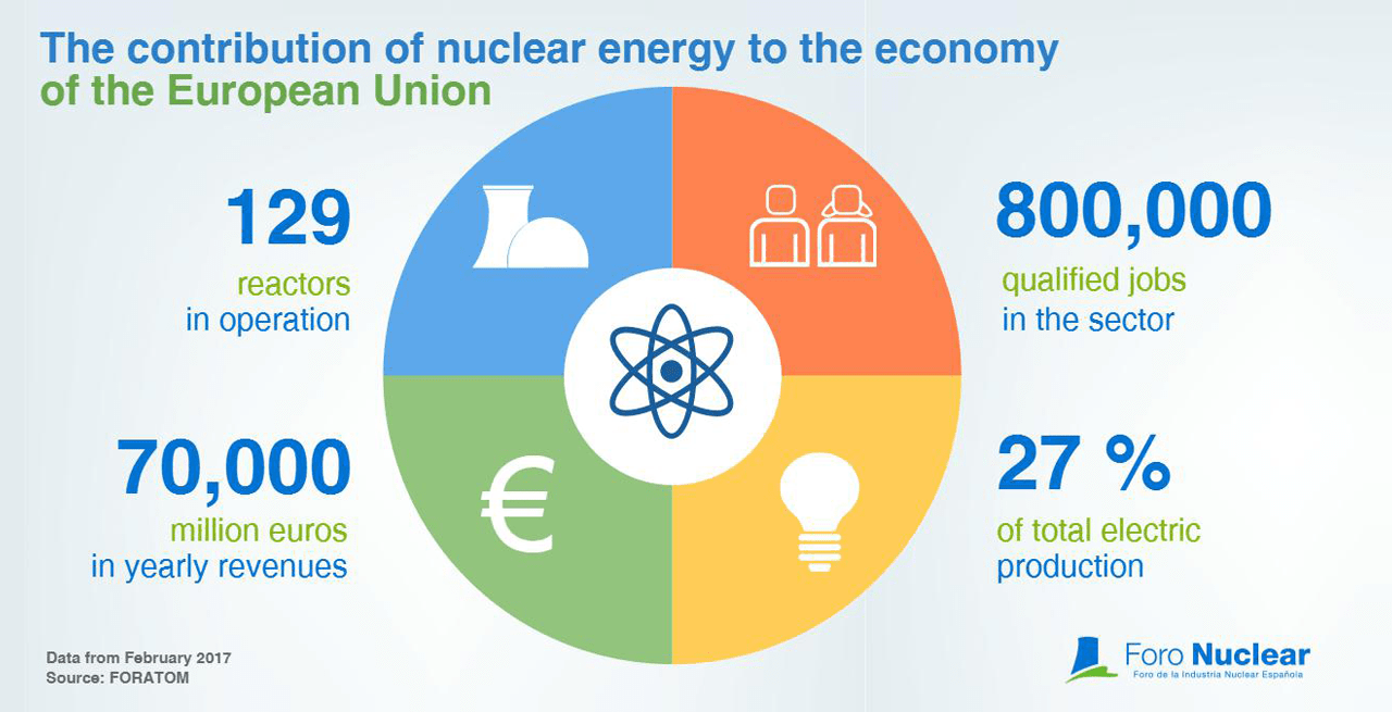 The contribution of nuclear energy to the economy in the European Union