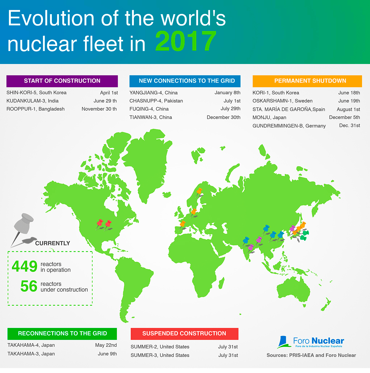 Evolution of the world's nuclear fleet in 2017