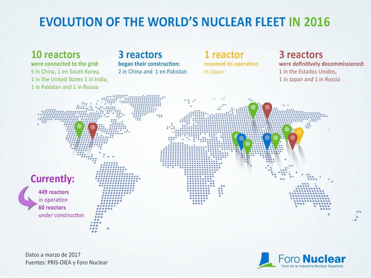 Evolution of the world's nuclear fleet in 2016