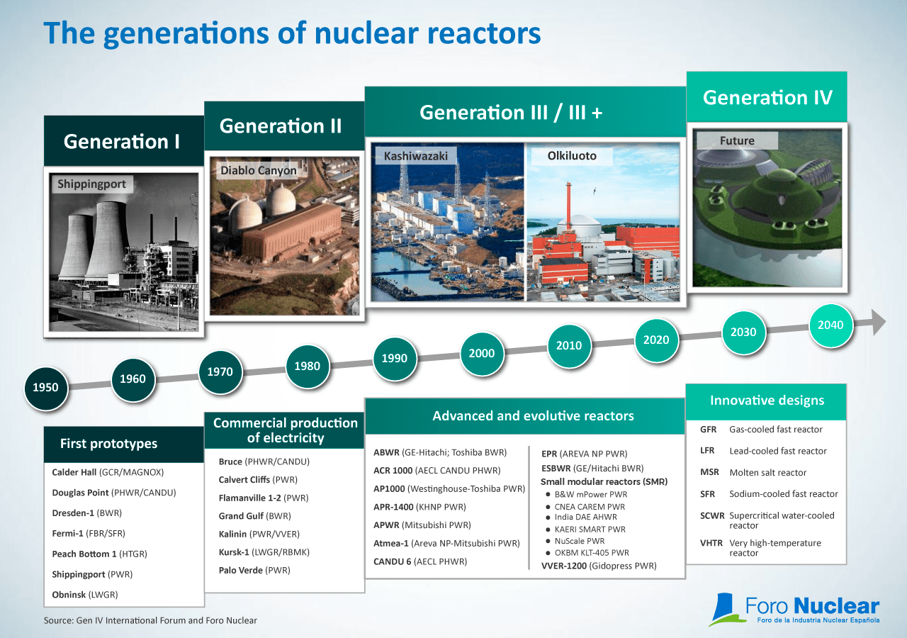 Generations of nuclear reactors
