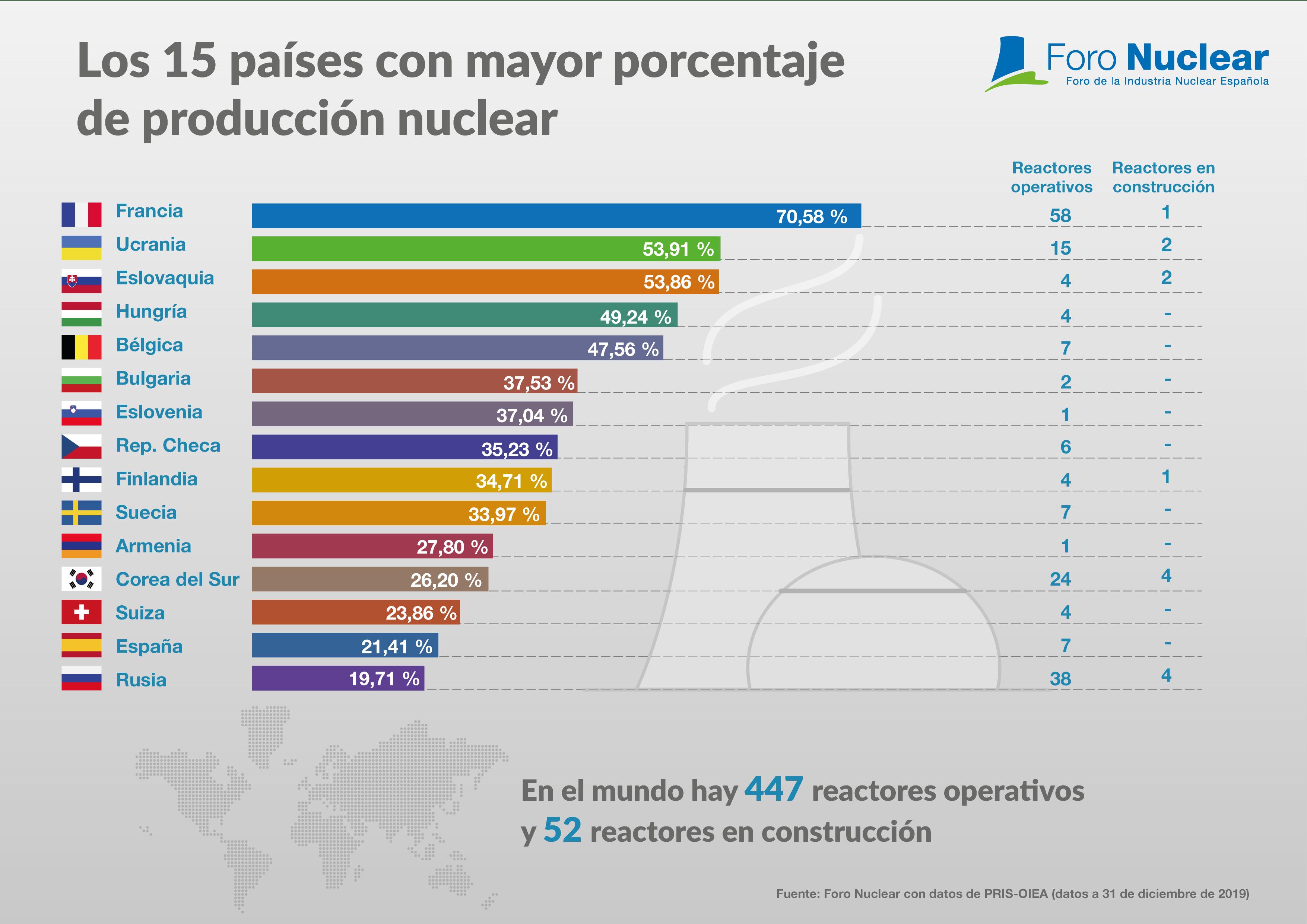 Los 15 países con mayor porcentaje de producción nuclear