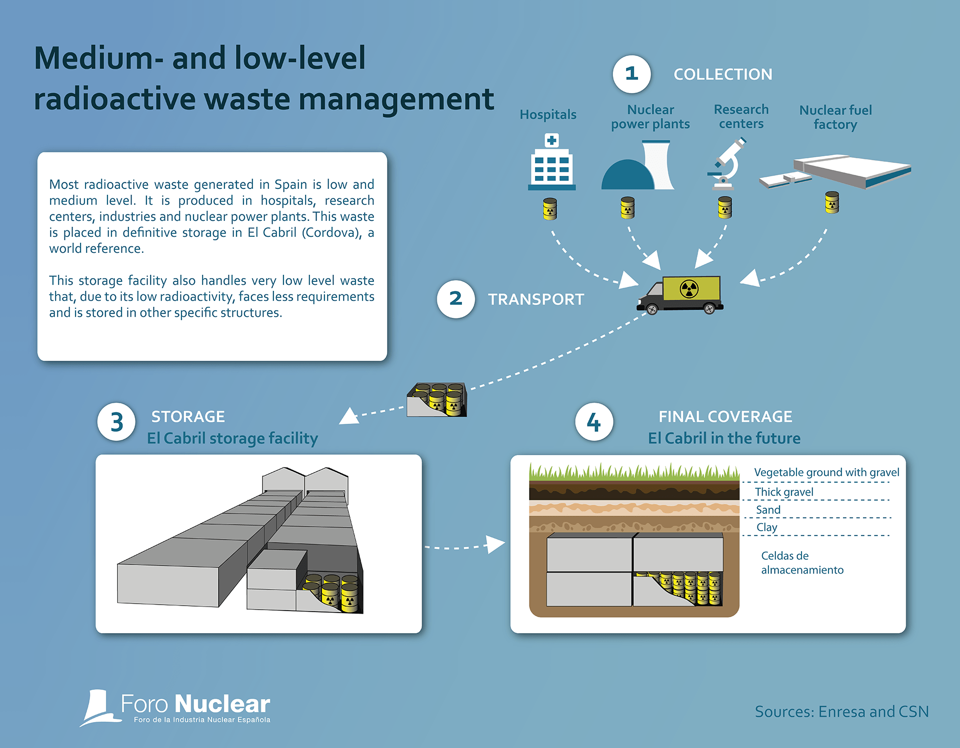 Medium and low level radioactive waste storage