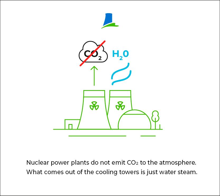Emissions-free energy