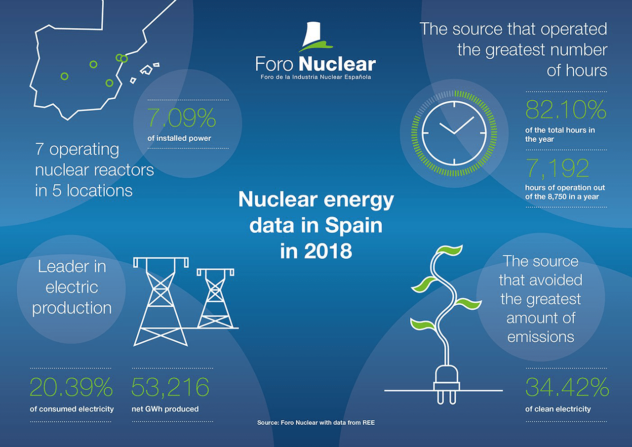 Nuclear energy data in Spain in 2018