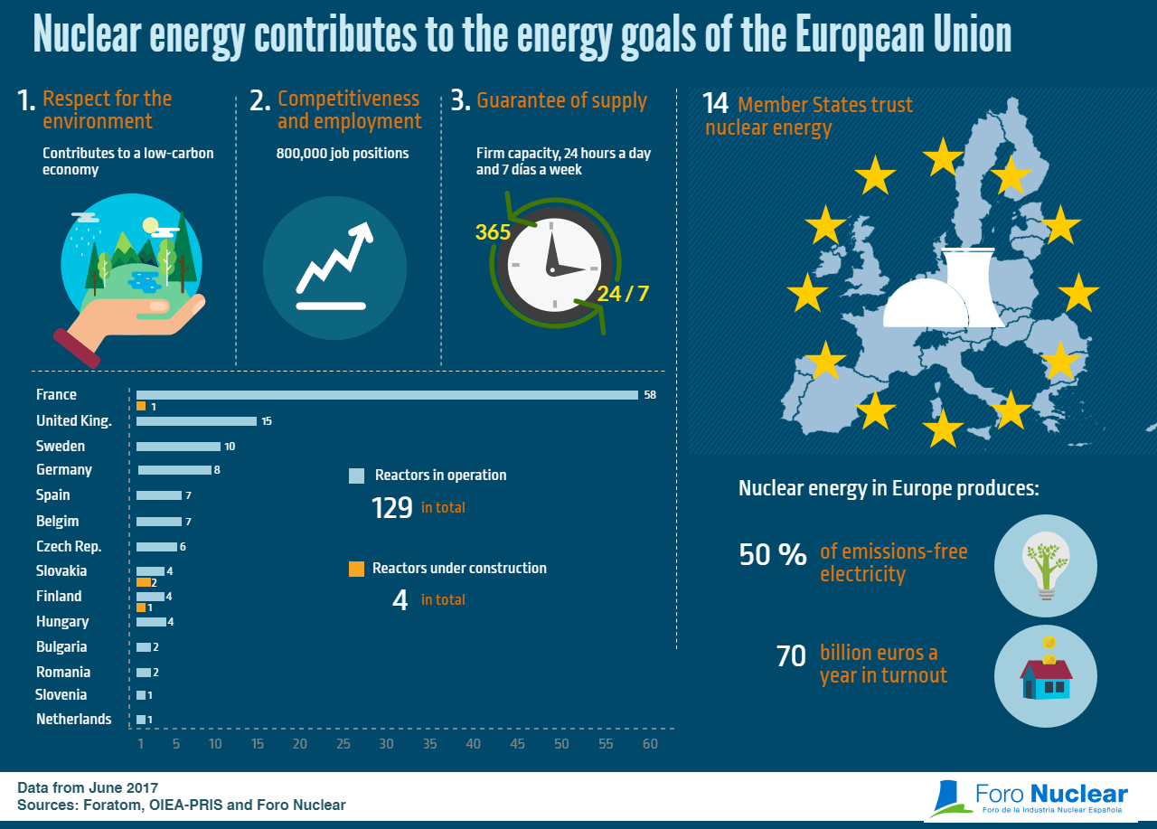 Nuclear energy contributes to the energy goals of the European Union