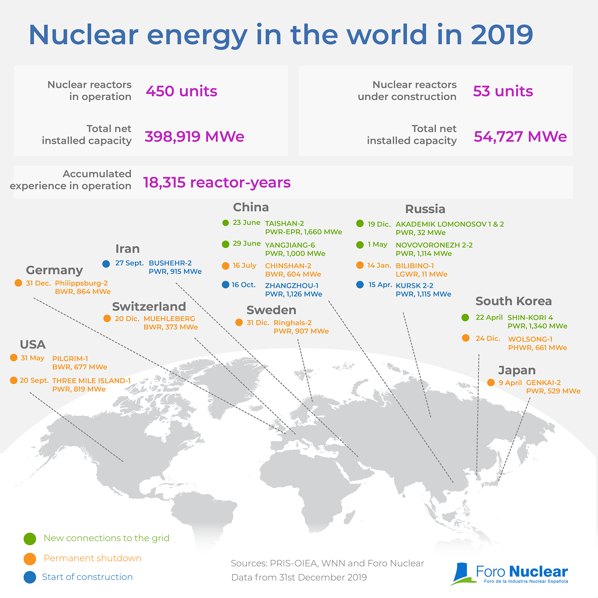 Nuclear energy in the world in 2019