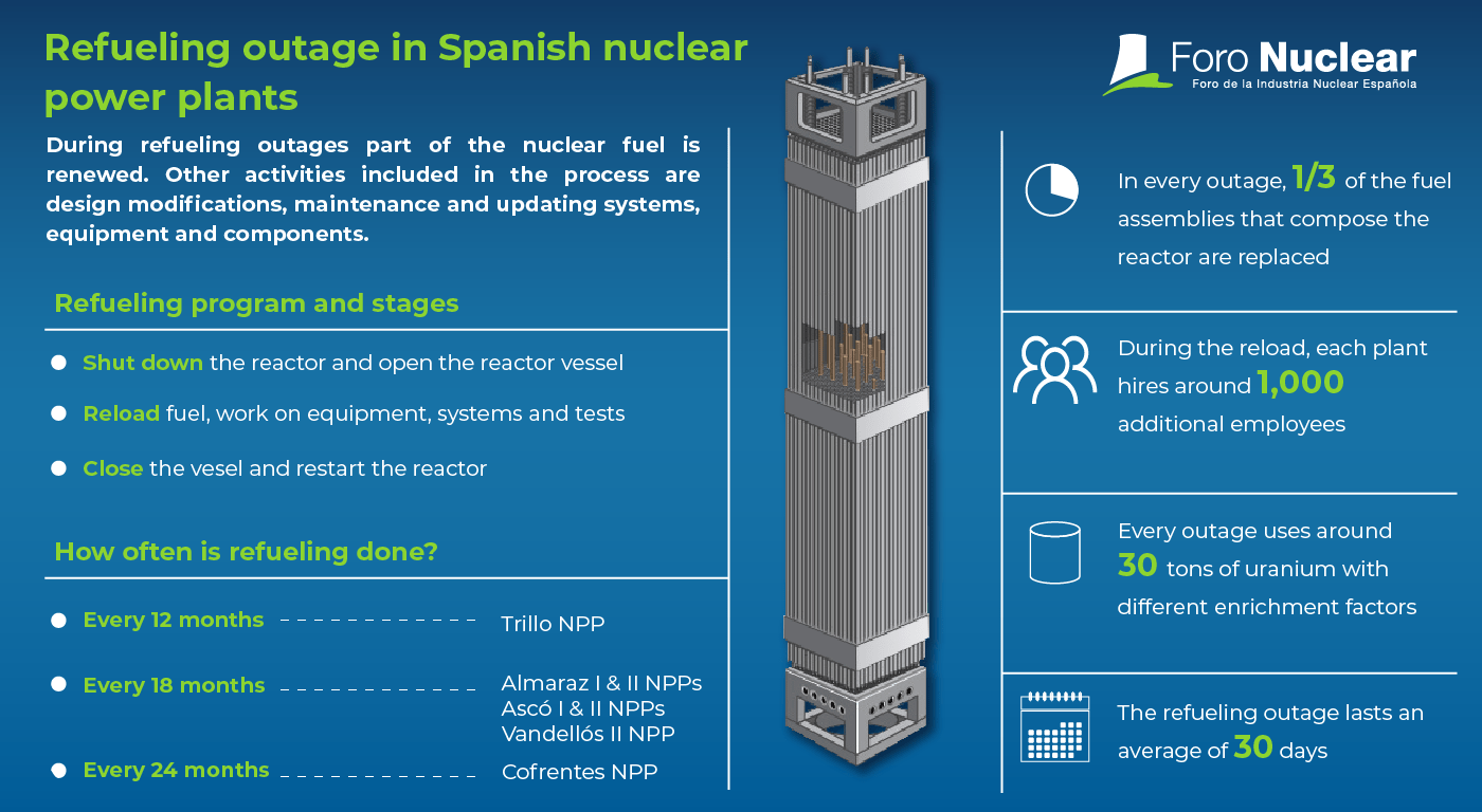Refueling outage in Spanish nuclear power plants