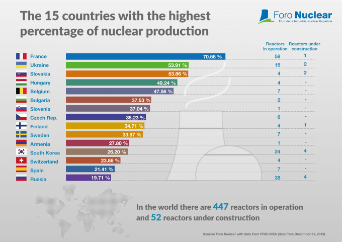 The 15 countries with the highest percentage of nuclear production