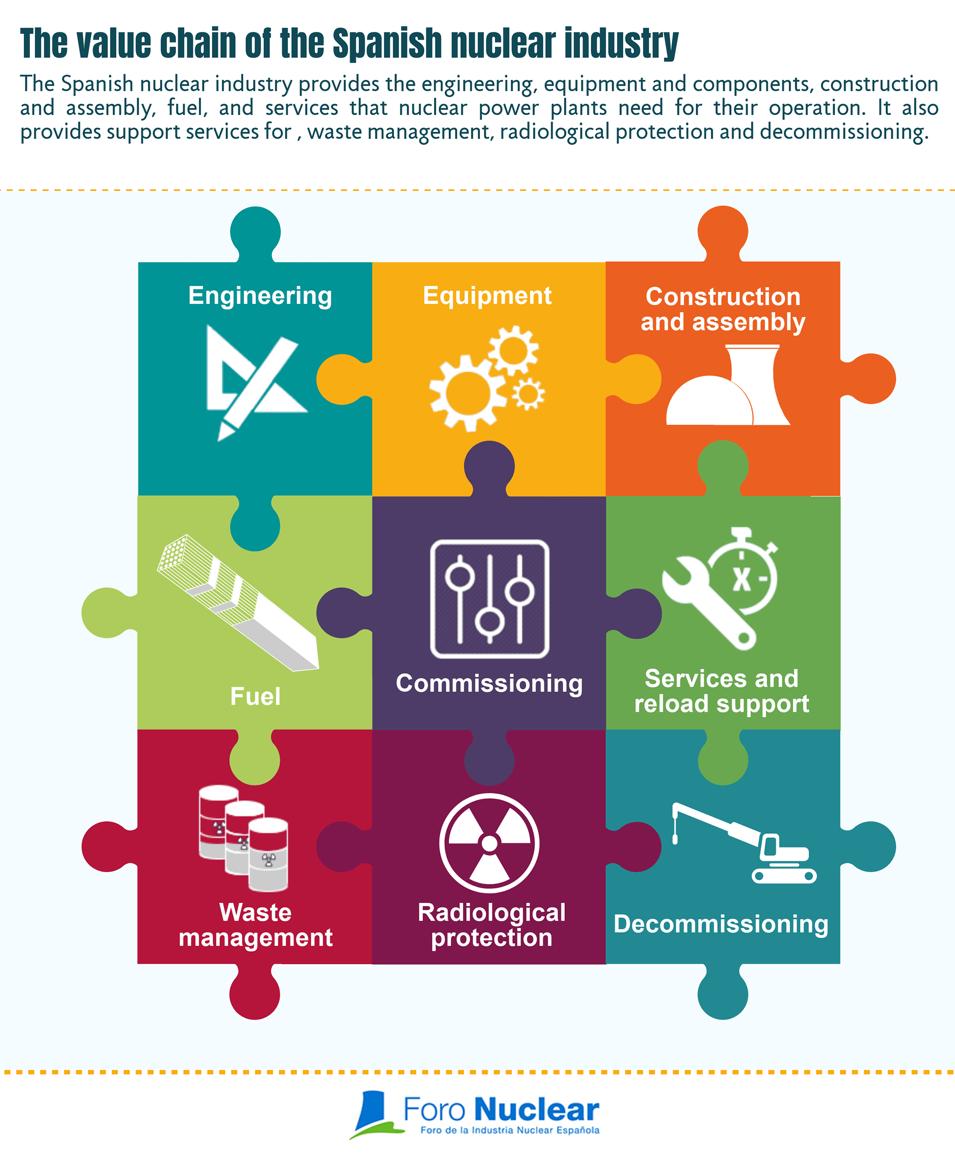 The value chain of the Spanish nuclear industry