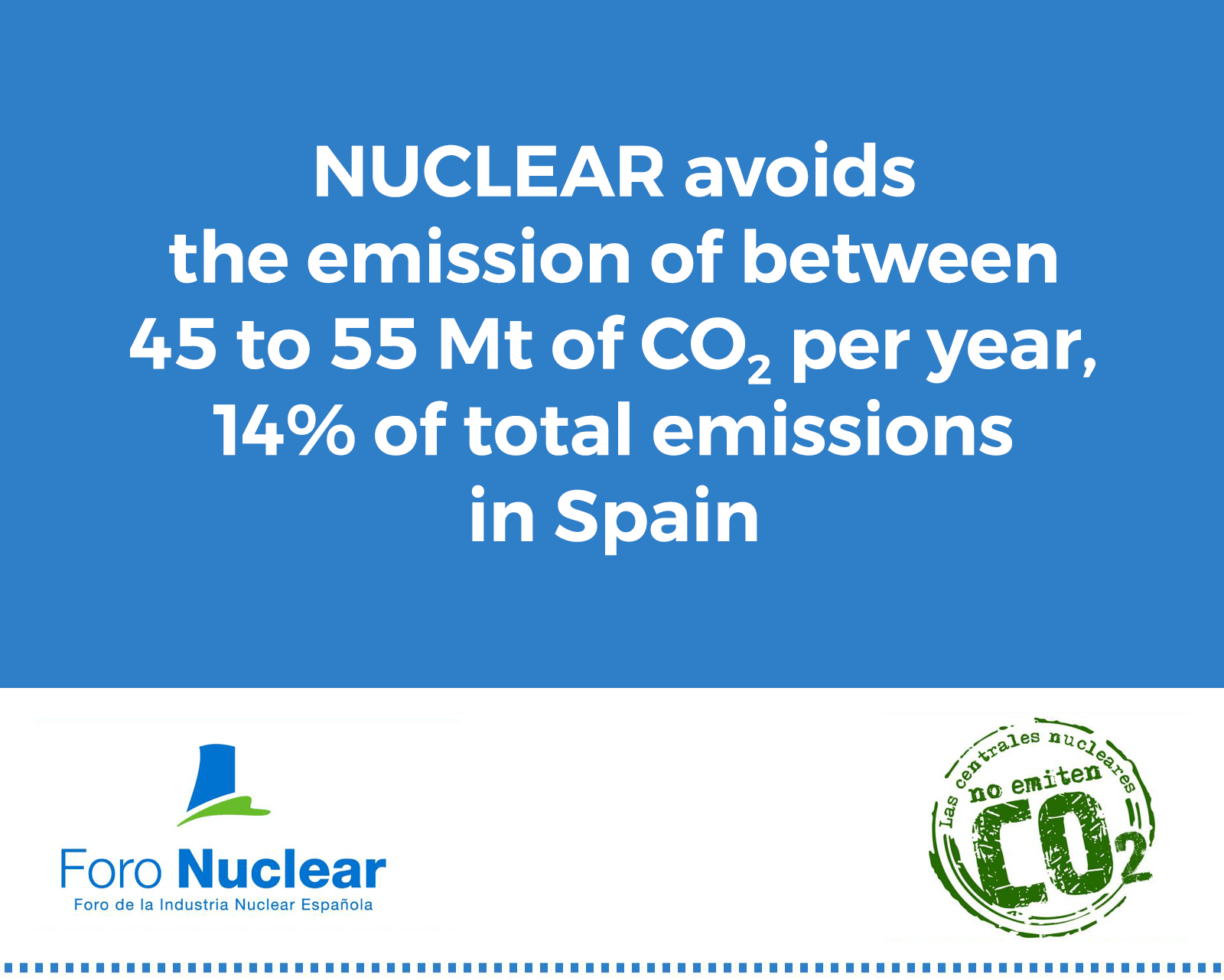Cop21. Nuclear avoids the emission of between 45 to 55 Mt of CO<sub>2</sub> per year, 14% of total emissions in Spain