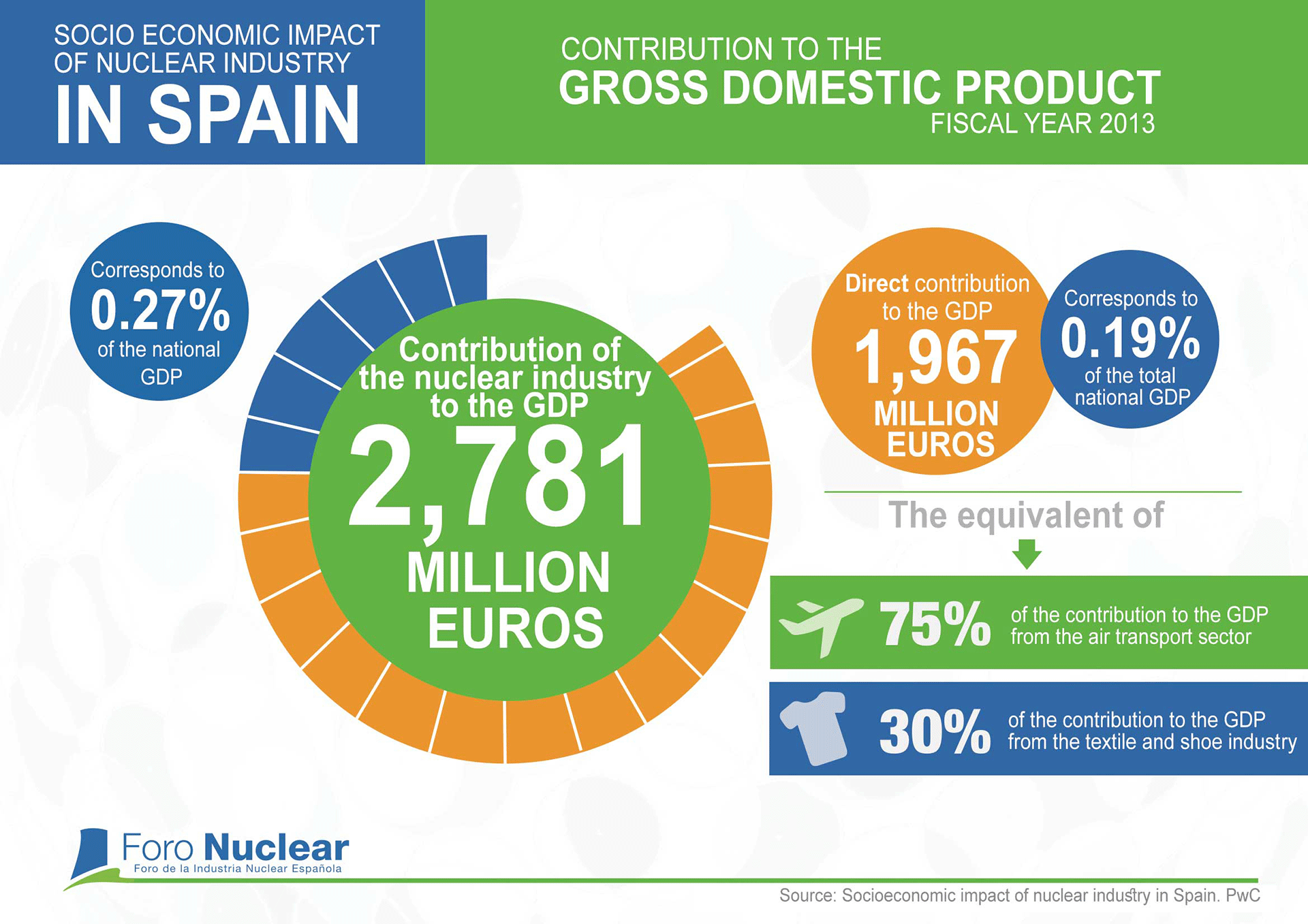Contribution to GDP of the Spanish nuclear industry