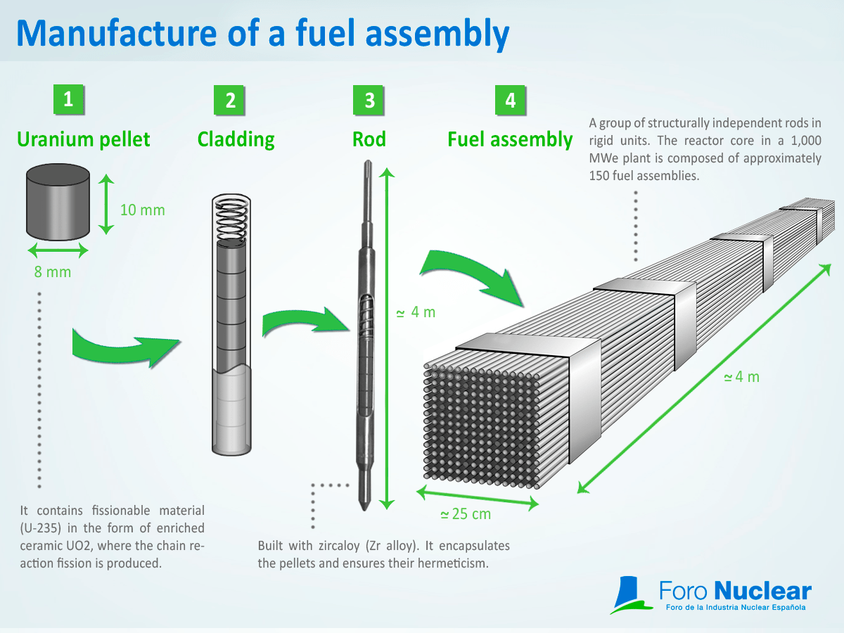 Manufacture of a fuel assembly