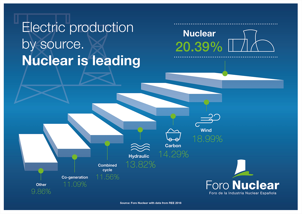 Electric production by source. Nuclear is leading
