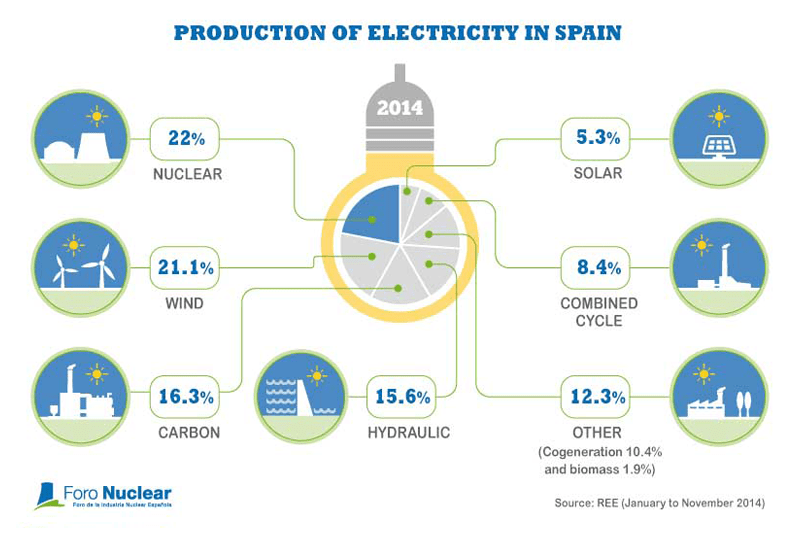 Production of electricity in Spain