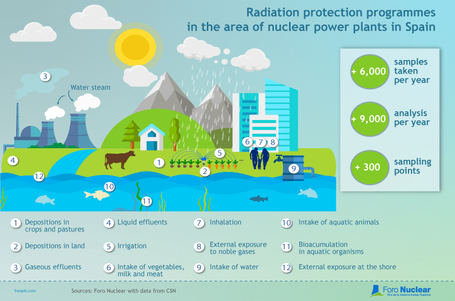 Radiation protection programmes in the area of nuclear power plants in Spain