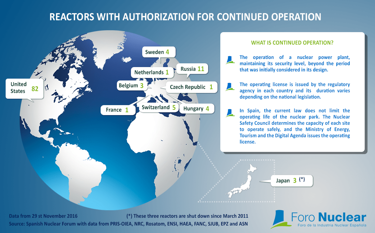 Reactors with authorization for continued operation