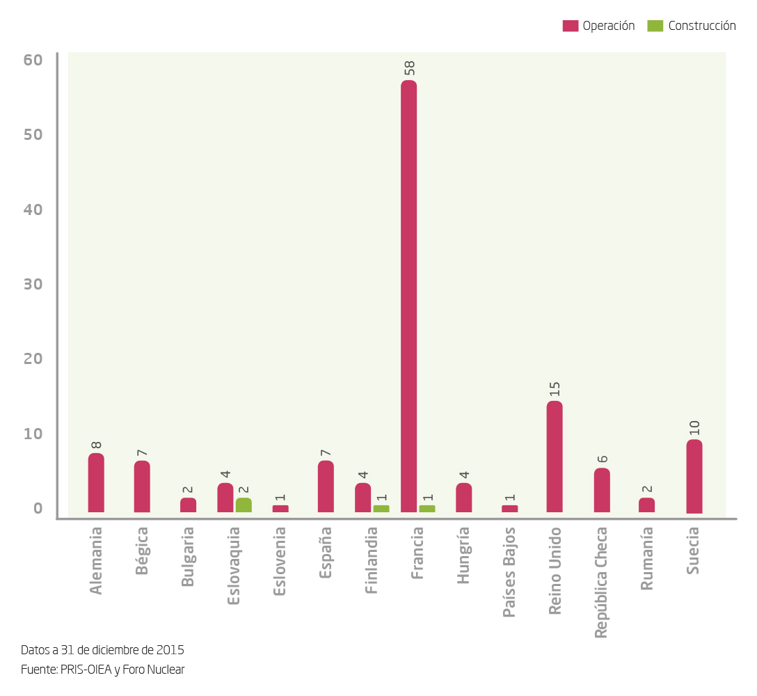 Reactors in the European Union: 129 in operation and 4 in construction