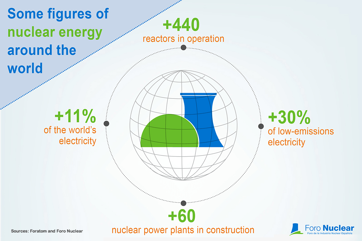 Some figures of nuclear energy around the world