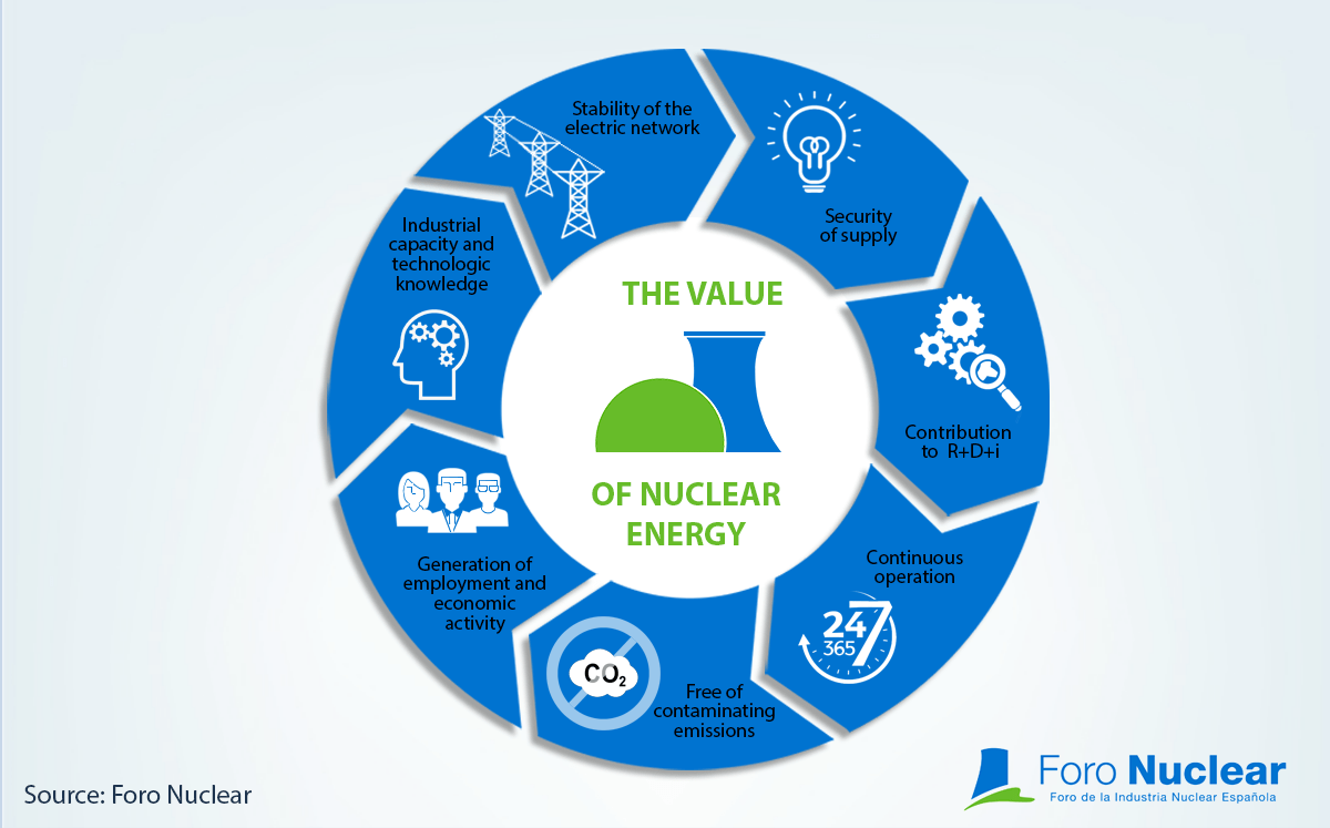 The value of nuclear energy