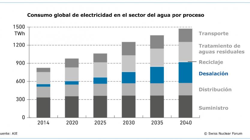 Consumo normal de electricidad en el sector del agua por procesos
