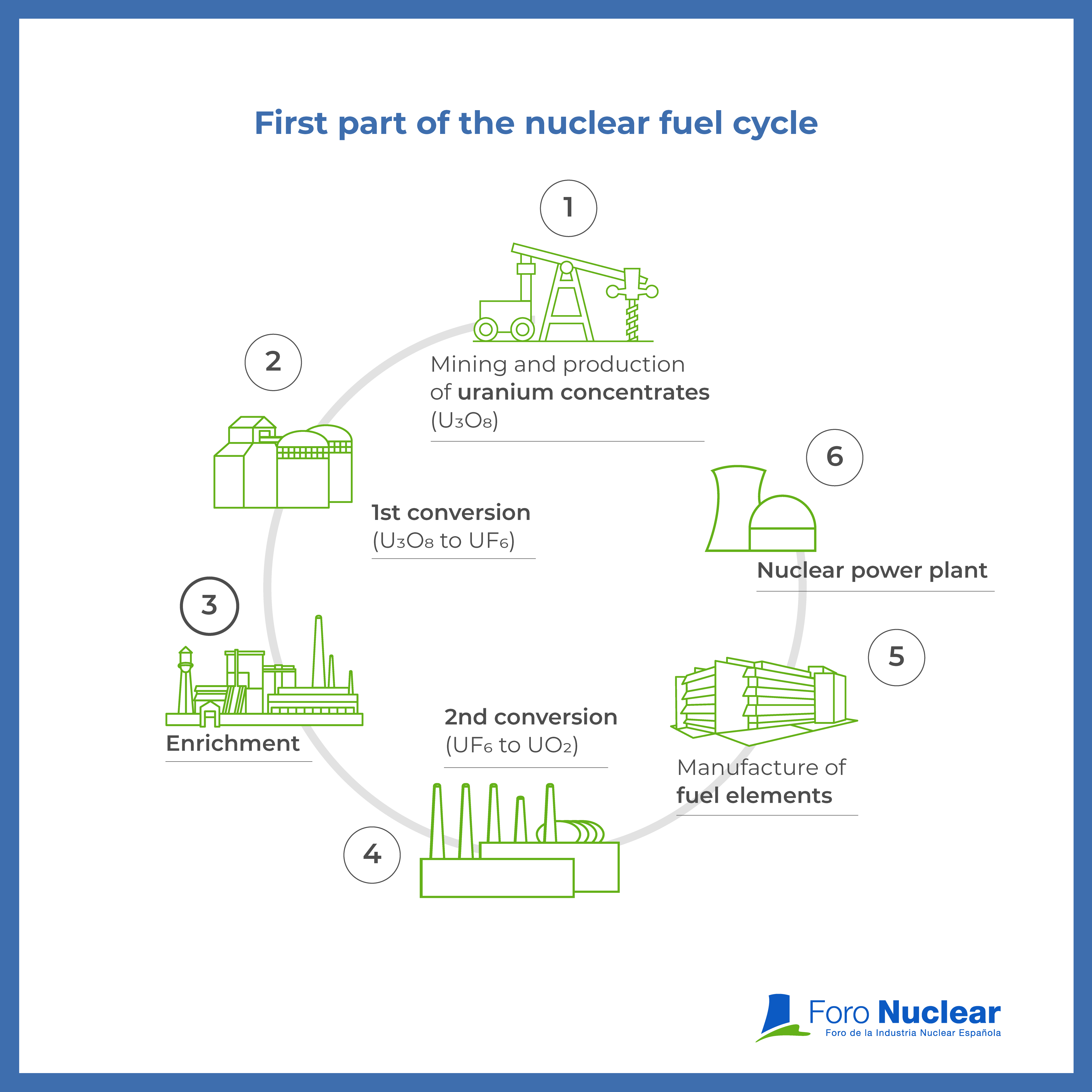 First part of the nuclear fuel cycle