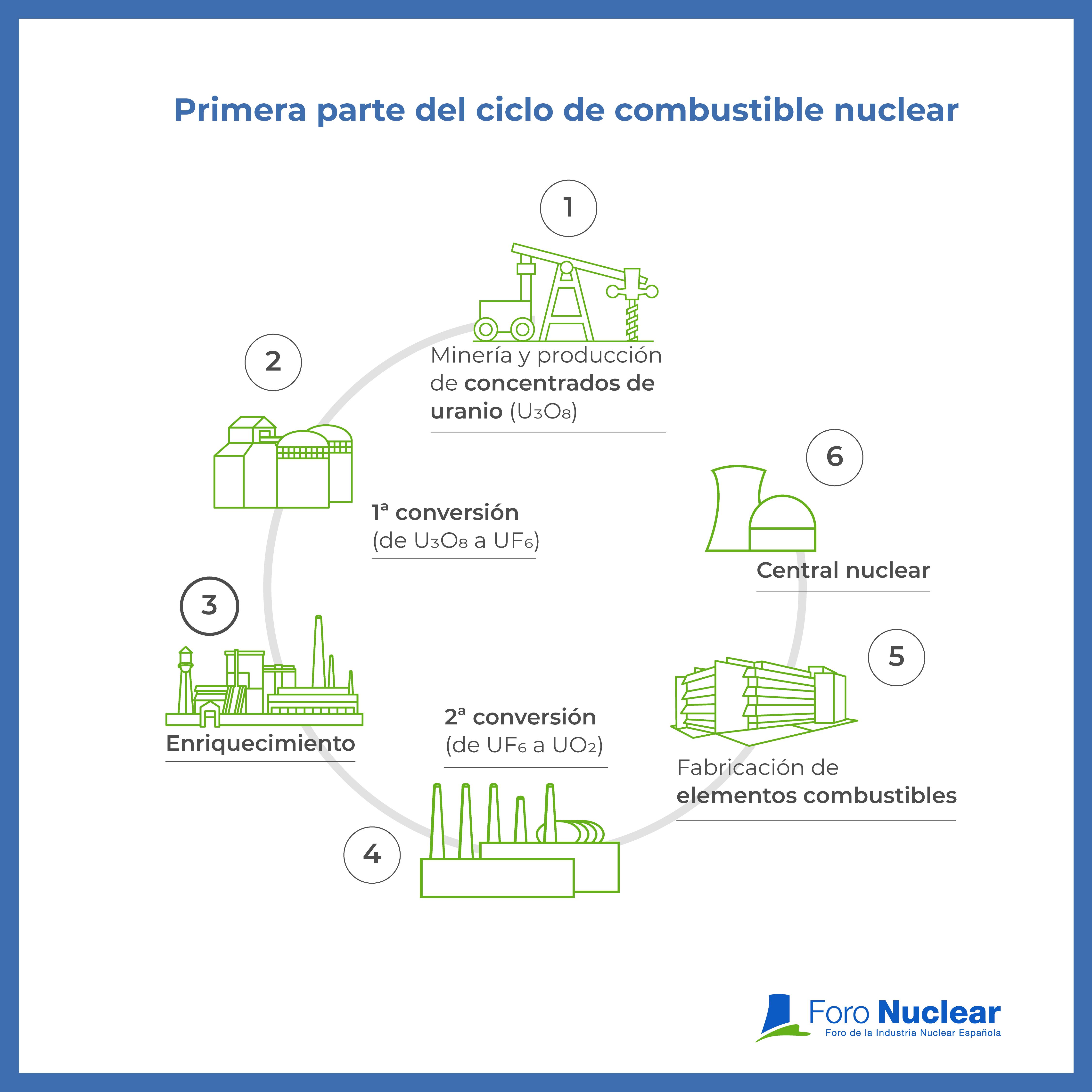 Primera parte del ciclo de combustible nuclear