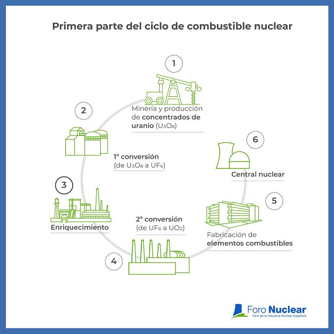 Enusa, responsable de la fabricación y gestión de combustible nuclear en España, renueva su contrato con Tenex