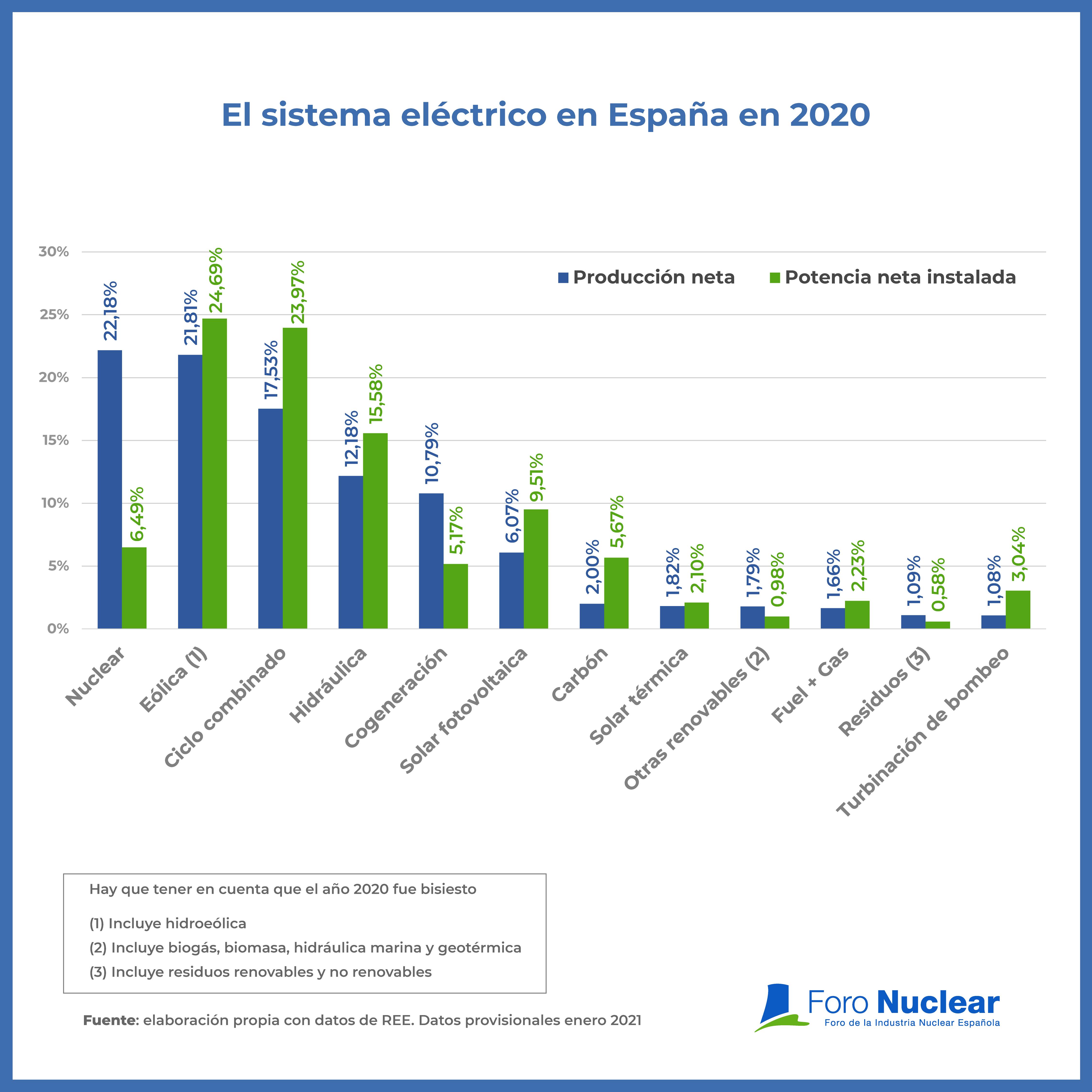 Producción eléctrica por fuentes en 2020. Nuclear, líder